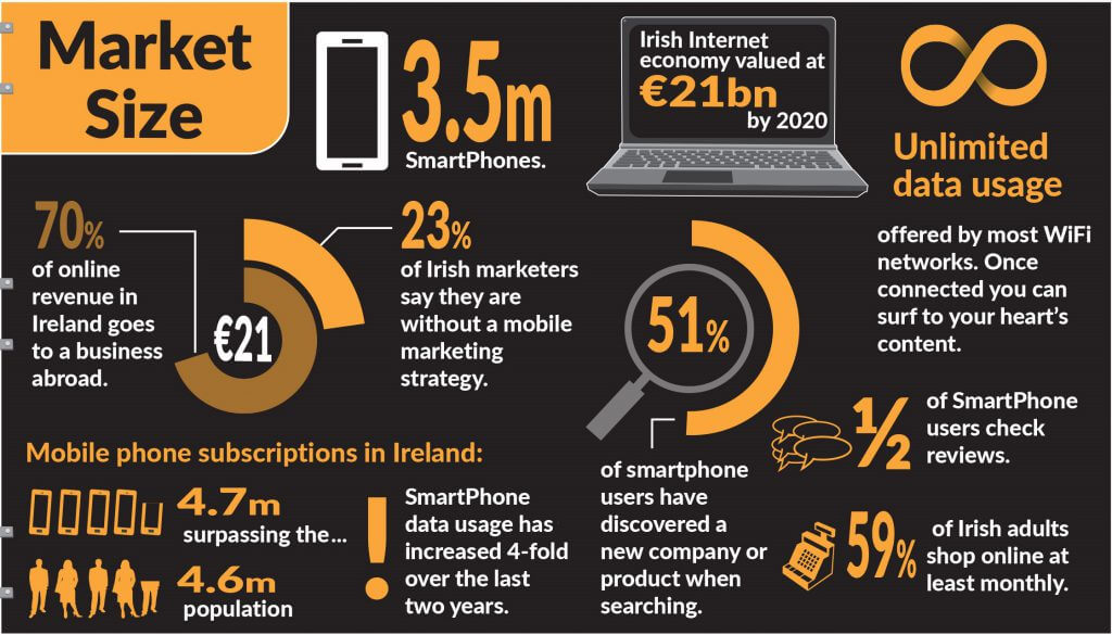 Mobile Opportunity Market Size Ireland - JEM 9 Marketing Consultancy