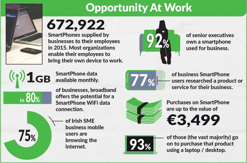 Mobile Opportunity Ireland - SmartPhone Usage At Work - JEM 9 Marketing Consultancy