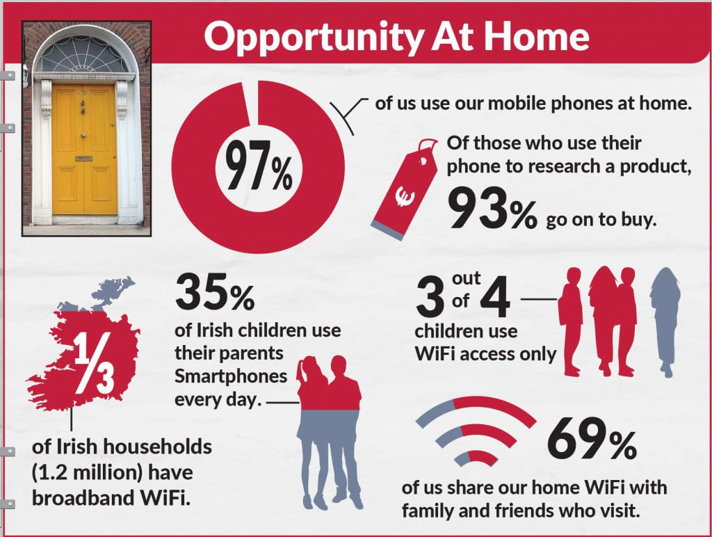 Mobile Opportunity Ireland - SmartPhone Usage At Home - JEM 9 Marketing Consultancy