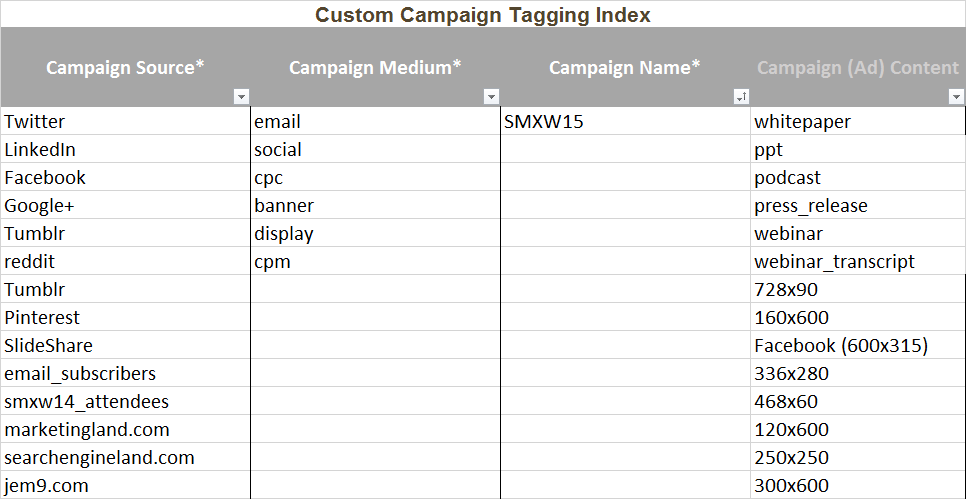 Custom Campaign-Tagging-Index-Sample-For Google Analytics