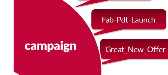 Custom Campaign Tagging
