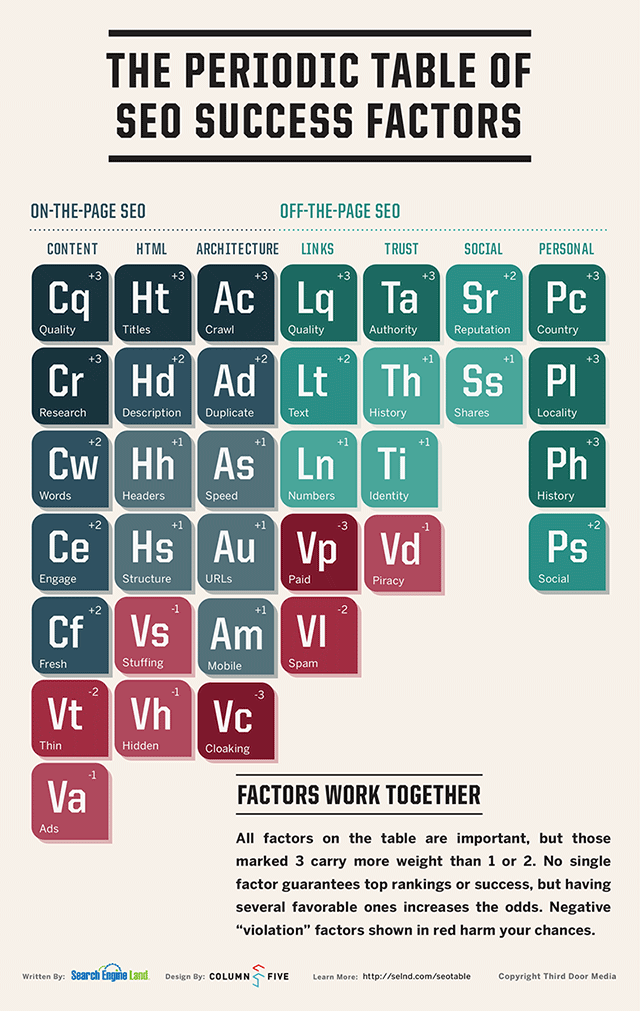 Search Engine Land Periodic Table of SEO 2013