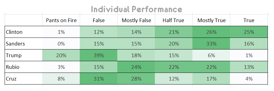 US Presidential Truth & Lies Data Presented Using Horizontal Conditional Formatting By Avinash Kaushik