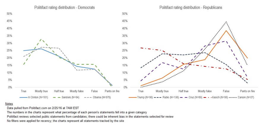 US Presidential Candidates Truth & Lies Data Presented In Line Graphs