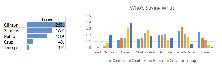 Who's Telling The Truth -> Truth-o-Meter US Presidential Candidates. US Presidential Truth & Lies Data Presented Using Cluster Columns Chart