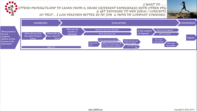 Customer Journey Map With Journey Phases