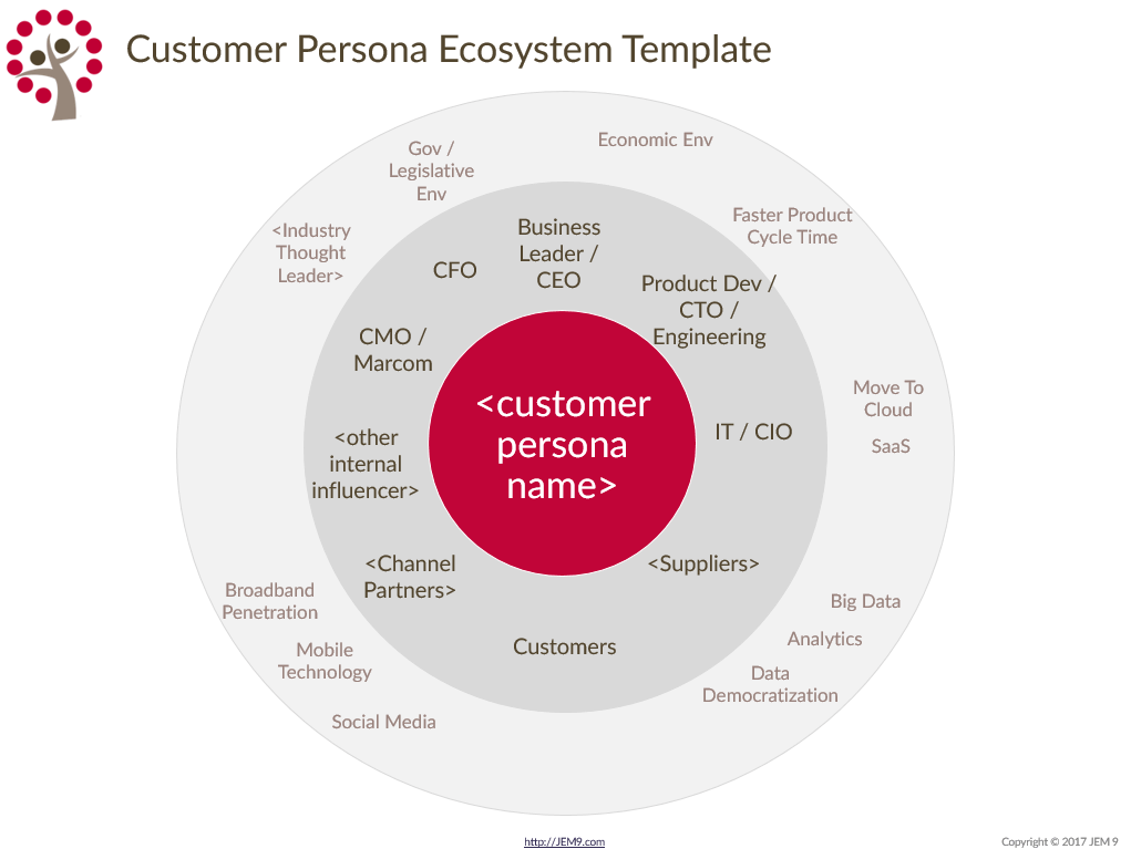 JEM 9 Customer Persona Ecosystem Template