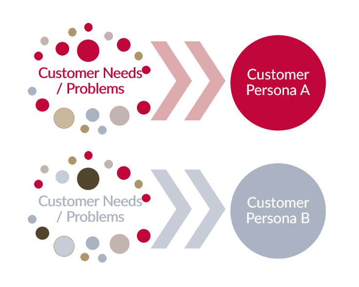 JEM 9 Customer Persona Segmentation
