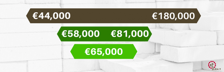 Product Management Salary Comparison Ireland Range: €44-180k, average €65k