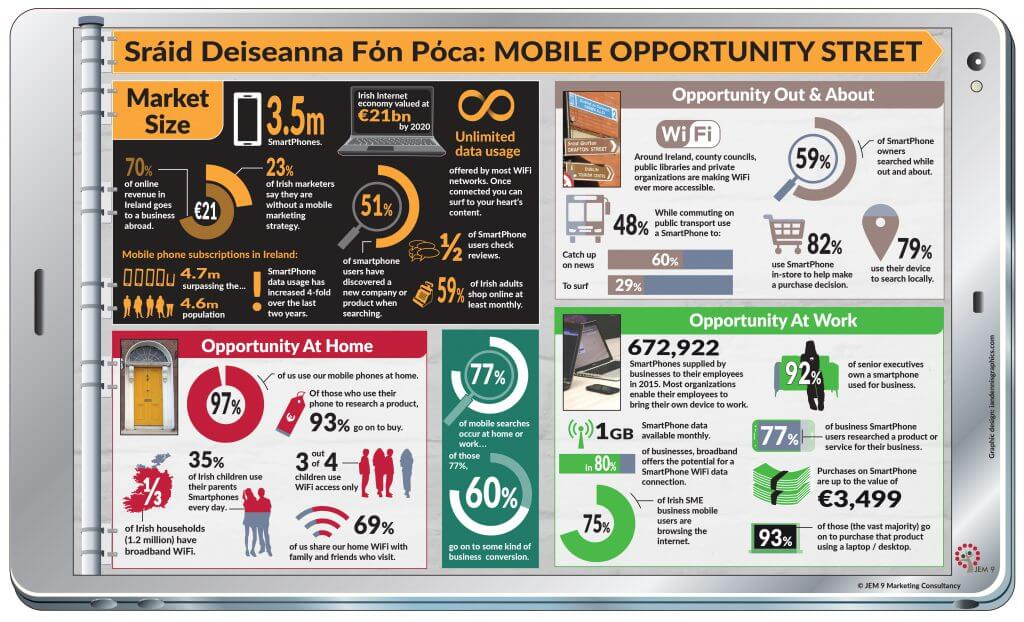 JEM 9 Marketing Consultancy Mobile Market Opportunity IE Infographic