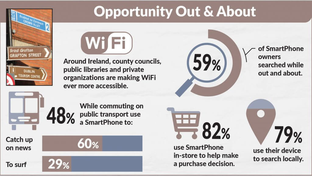 Mobile Opportunity Ireland - SmartPhone Usage Out & About - JEM 9 Marketing Consultancy