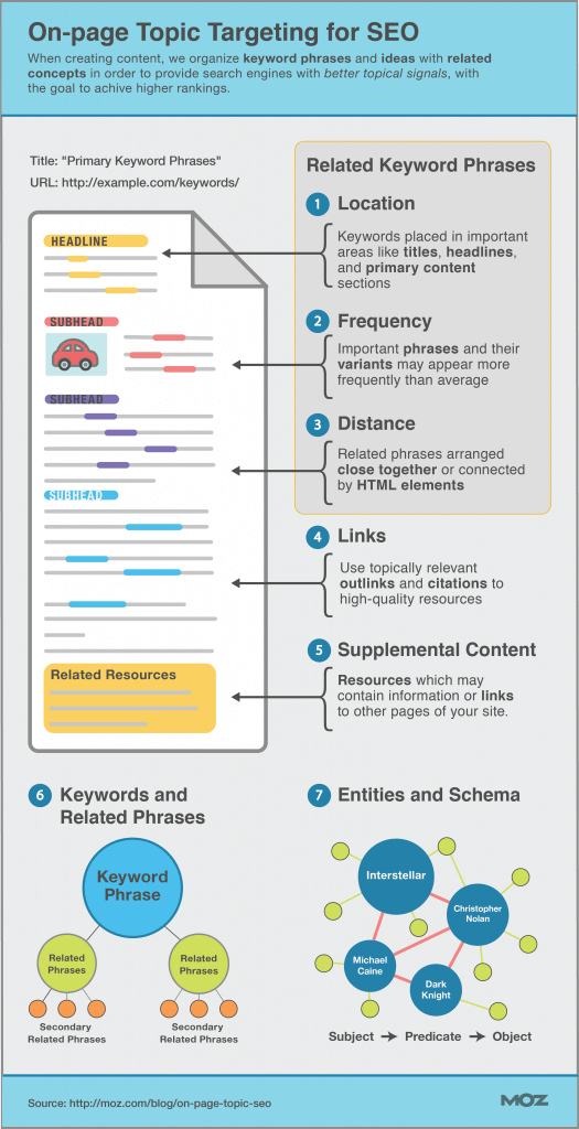 SEO On Page Topic Targeting From Moz