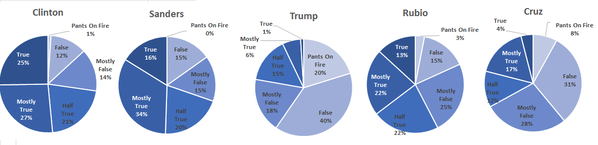 Pie Chart Data Presentation of Truth-o-meter US Presidential Candidates