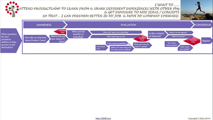Customer-Journey-Mapping-Transition-Points-683x384