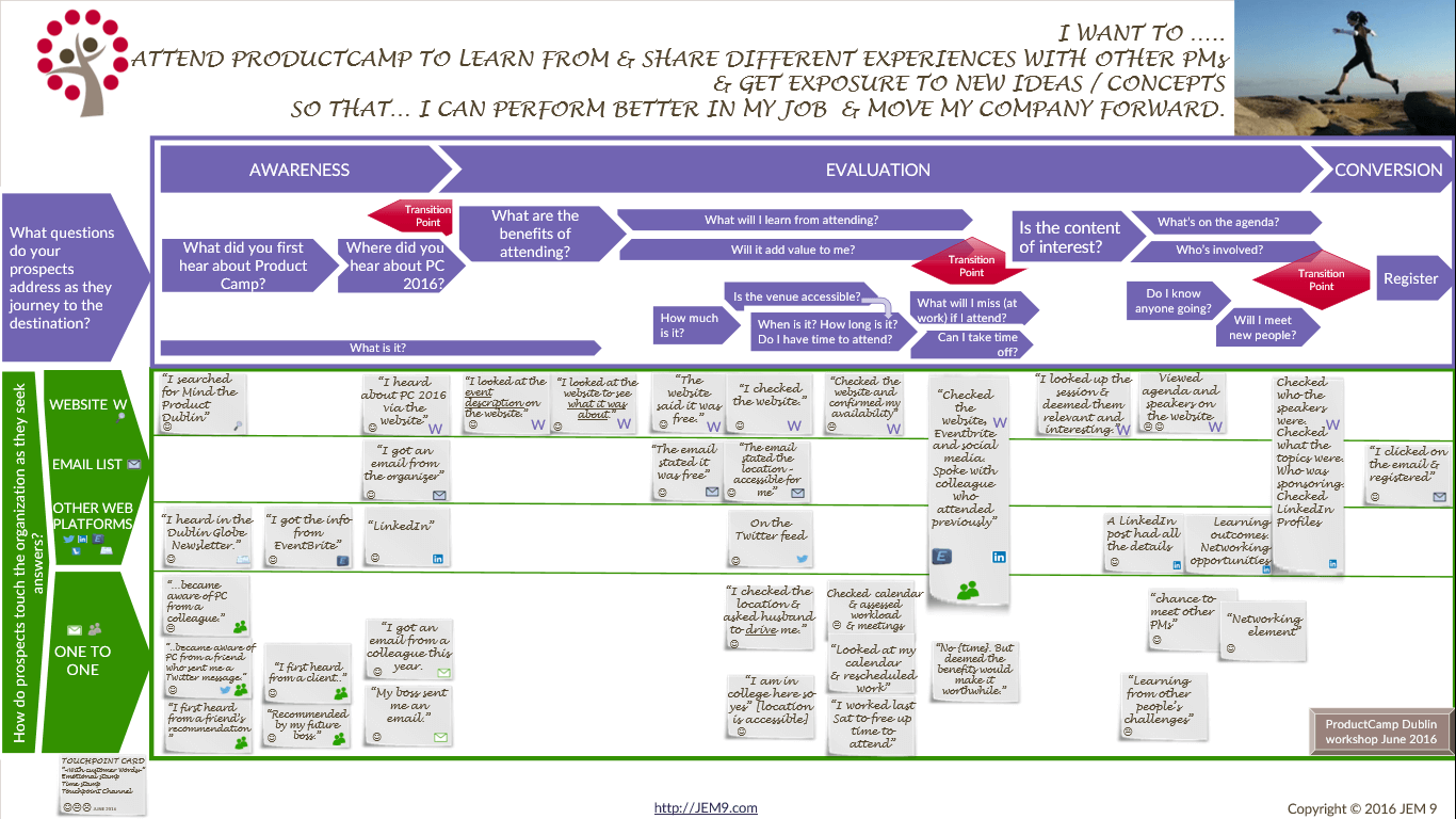 Example Customer Journey Map compiled by Jane at JEM 9 Marketing Consultancy based on input from the participants at ProductCamp Dublin who mapped their journey to event registration.
