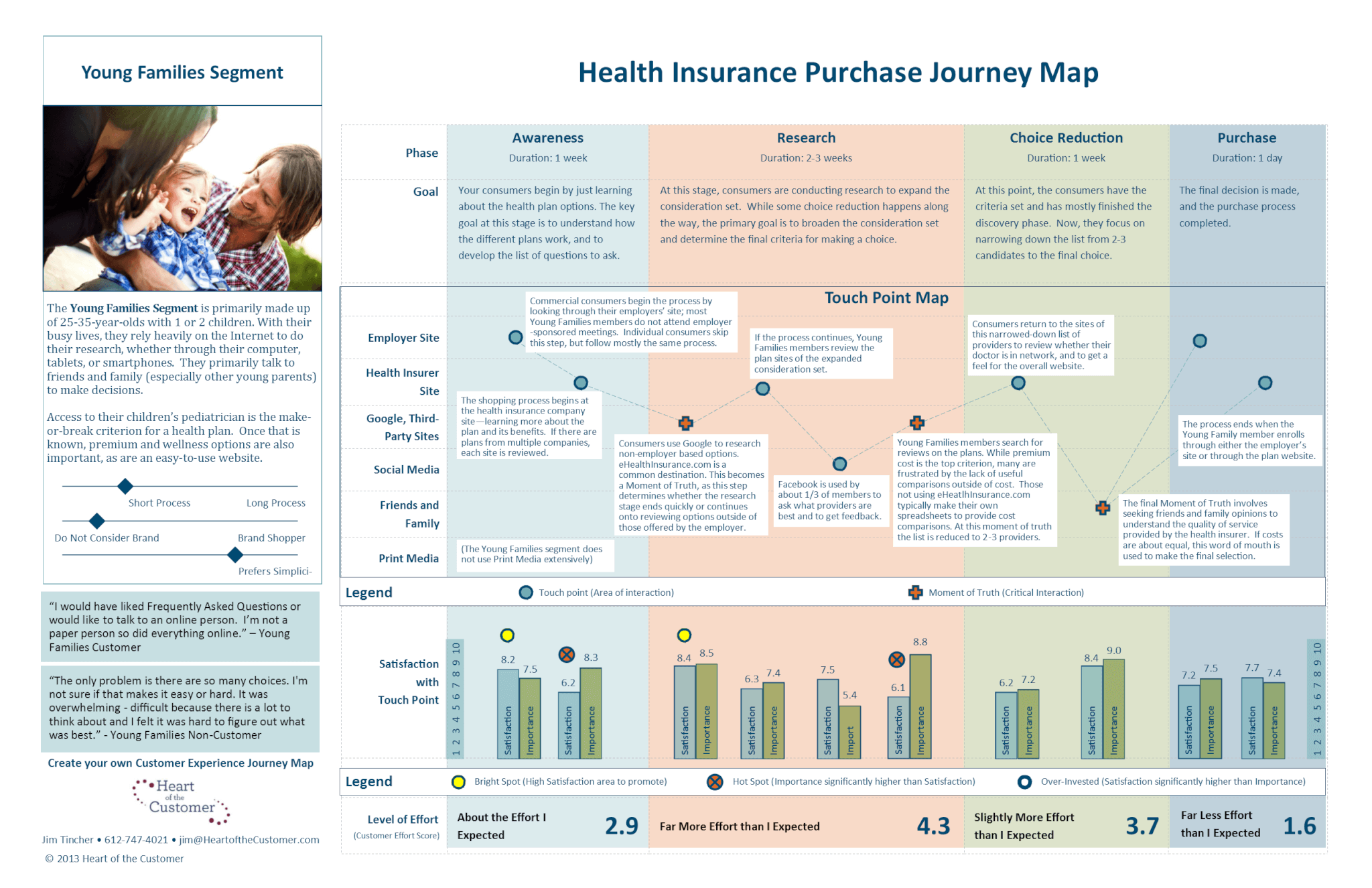 Example Customer Journey - B2C Young Family Customer Journey to Health Insurance Purchase by 'Heart Of The Customer'r'