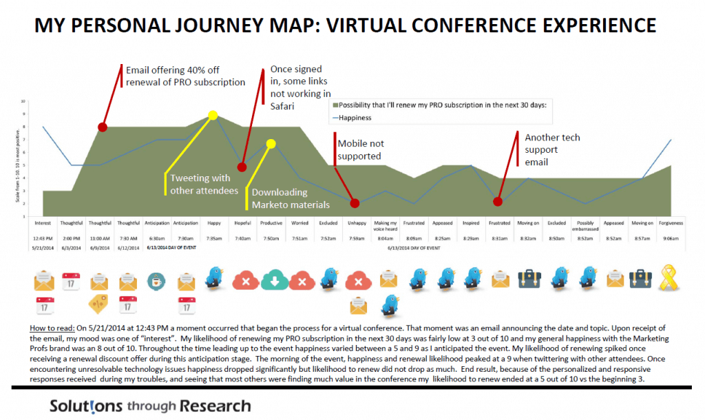 Example Customer Journey Map by Solutions Through Research. B2B Marketing Professional -> The Customer Journey To Attend A Virtual Conference Attendance (& Resubscribe To A Marketing Resource Platform)