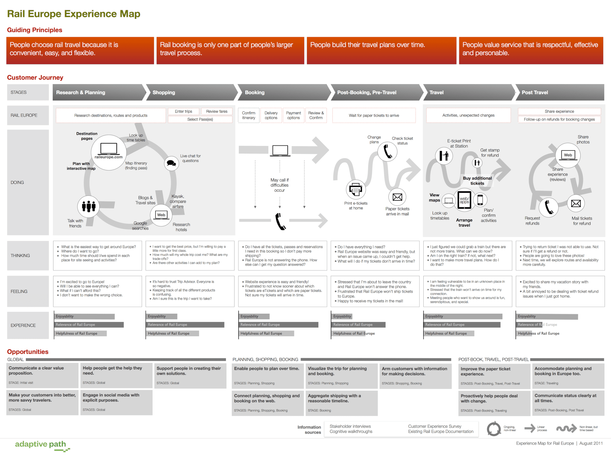 Example Customer Journey Map by Adaptive Path - An American In Europe,, Rail Journey
