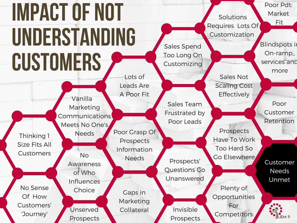 JEM 9 Understanding Customers - The interconnectedness of poor customer knowledge.